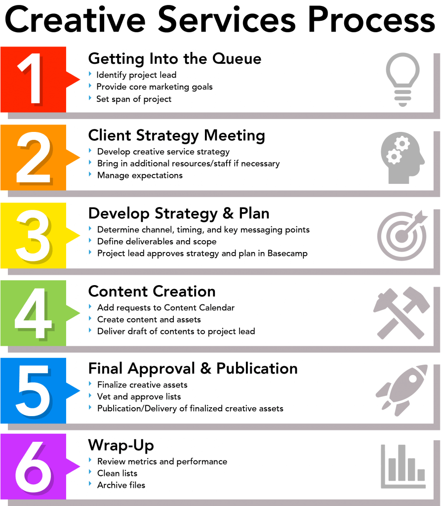 Infographic showing the creative services process: 1. Getting into the Queue, 2. Client Strategy Meeting, 3. Develop Strategy and Plan, 4. Content Creation, 5. Final Approval and Publication, 6. Wrap-Up